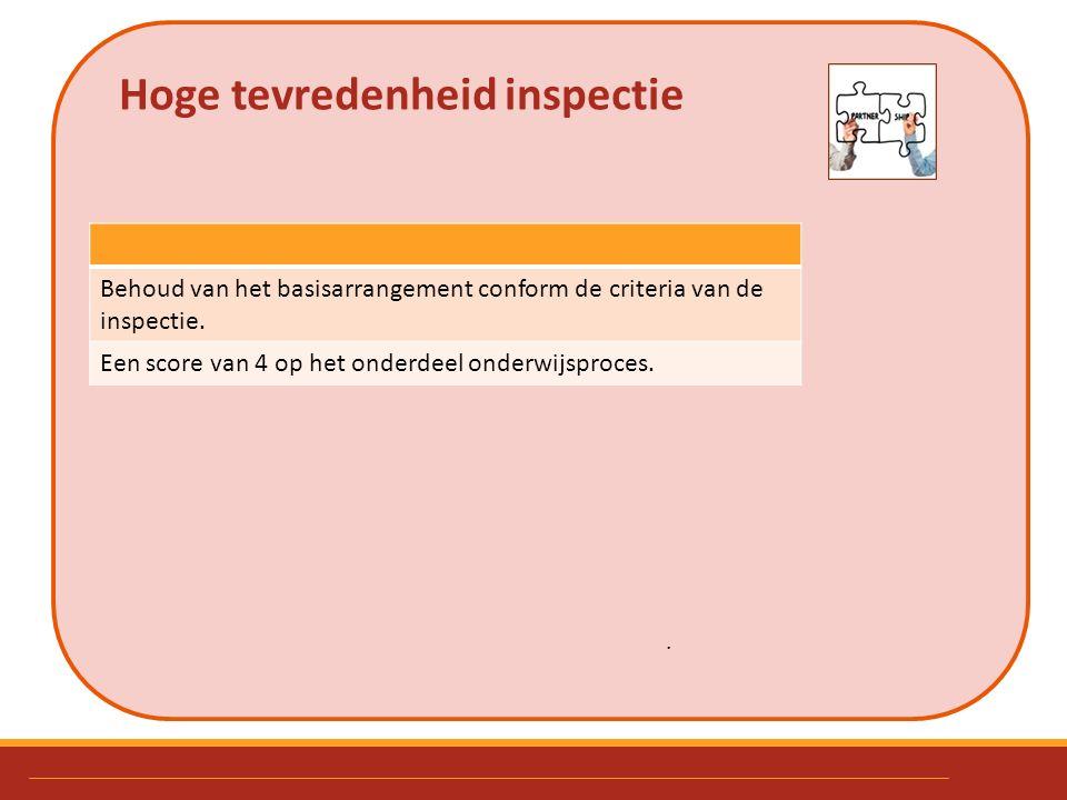 Hoge tevredenheid inspectie. Behoud van het basisarrangement conform de criteria van de inspectie. Een score van 4 op het onderdeel onderwijsproces.