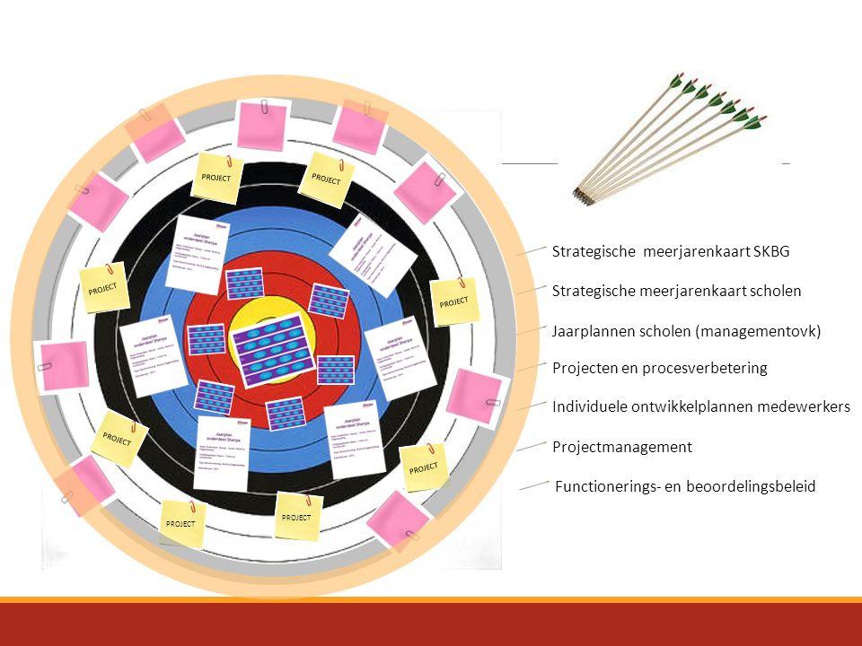 Strategische meerjarenkaart SKBG Strategische meerjarenkaart scholen Jaarplannen scholen (managementovk) Projecten en procesverbetering PROJECT Projec