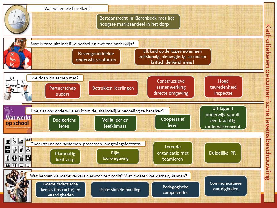 Partnerschap ouders Hoge tevredenheid inspectie Veilig leer en leefklimaat Katholieke en oecumenische levensbeschouwing Goede didactische kennis (inst