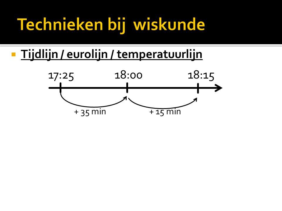  Tijdlijn / eurolijn / temperatuurlijn 17:25 18:00 18:15 + 35 min + 15 min