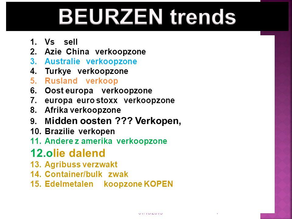 01/10/2015 4 1.Vs sell 2.Azie China verkoopzone 3.Australie verkoopzone 4.Turkye verkoopzone 5.Rusland verkoop 6.Oost europa verkoopzone 7.europa euro stoxx verkoopzone 8.Afrika verkoopzone 9.M idden oosten ??.