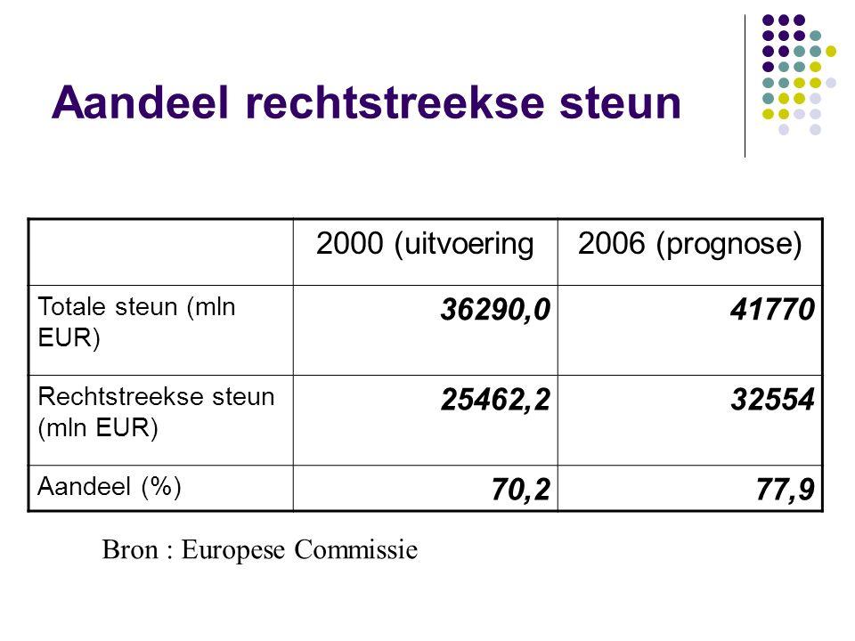 Aandeel rechtstreekse steun 2000 (uitvoering2006 (prognose) Totale steun (mln EUR) 36290,041770 Rechtstreekse steun (mln EUR) 25462,232554 Aandeel (%)