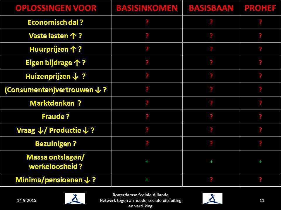 14-9-2015 Rotterdamse Sociale Alliantie Netwerk tegen armoede, sociale uitsluiting en verrijking 11 OPLOSSINGEN VOORBASISINKOMENBASISBAANPROHEF Economisch dal .