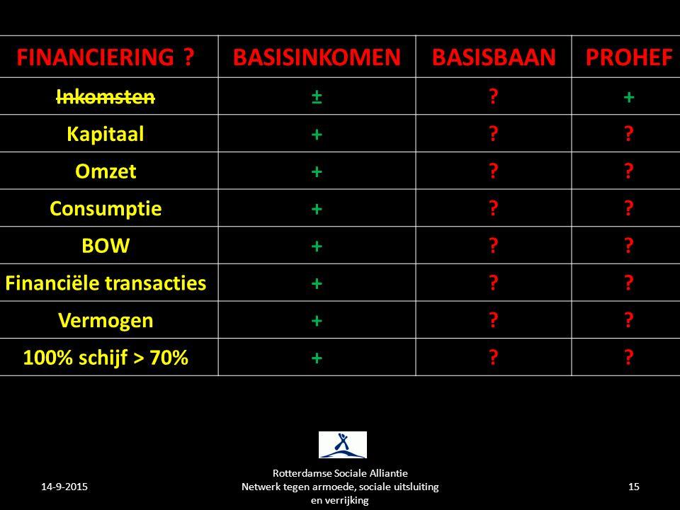 14-9-2015 Rotterdamse Sociale Alliantie Netwerk tegen armoede, sociale uitsluiting en verrijking 15 FINANCIERING BASISINKOMENBASISBAANPROHEF Inkomsten± + Kapitaal+ .