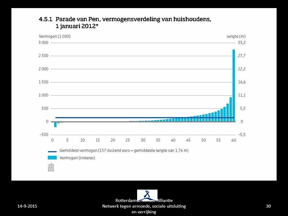 14-9-2015 Rotterdamse Sociale Alliantie Netwerk tegen armoede, sociale uitsluiting en verrijking 30