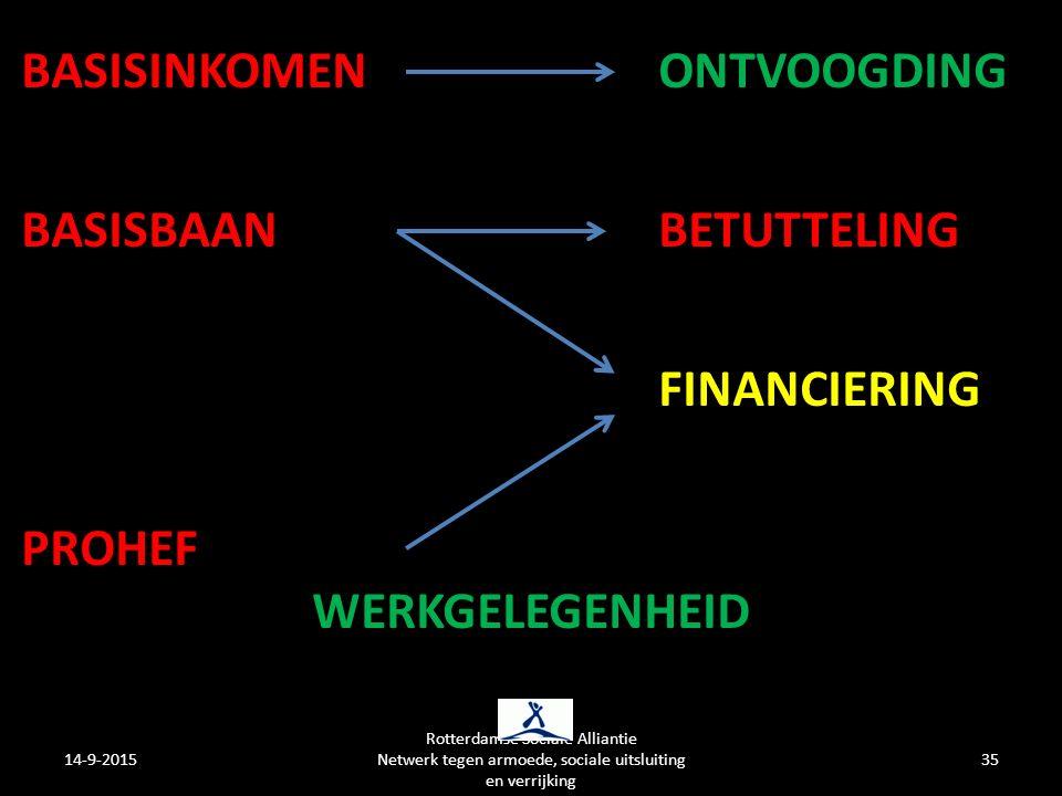 BASISINKOMEN ONTVOOGDING BASISBAAN BETUTTELING FINANCIERING PROHEF WERKGELEGENHEID 14-9-201535 Rotterdamse Sociale Alliantie Netwerk tegen armoede, sociale uitsluiting en verrijking