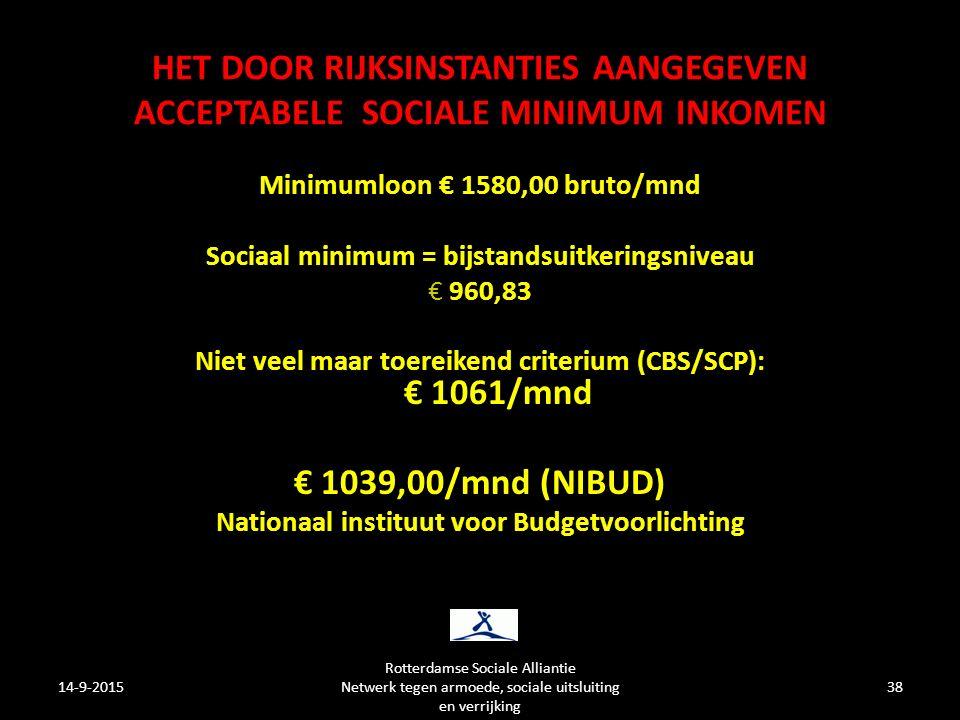 HET DOOR RIJKSINSTANTIES AANGEGEVEN ACCEPTABELE SOCIALE MINIMUM INKOMEN Minimumloon € 1580,00 bruto/mnd Sociaal minimum = bijstandsuitkeringsniveau € 960,83 Niet veel maar toereikend criterium (CBS/SCP): € 1061/mnd € 1039,00/mnd (NIBUD) Nationaal instituut voor Budgetvoorlichting 14-9-201538 Rotterdamse Sociale Alliantie Netwerk tegen armoede, sociale uitsluiting en verrijking