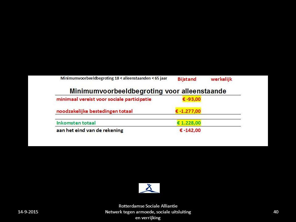 14-9-201540 Rotterdamse Sociale Alliantie Netwerk tegen armoede, sociale uitsluiting en verrijking