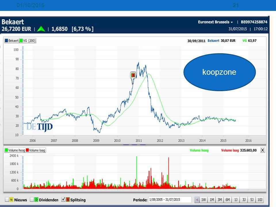 01/10/201521 koopzone