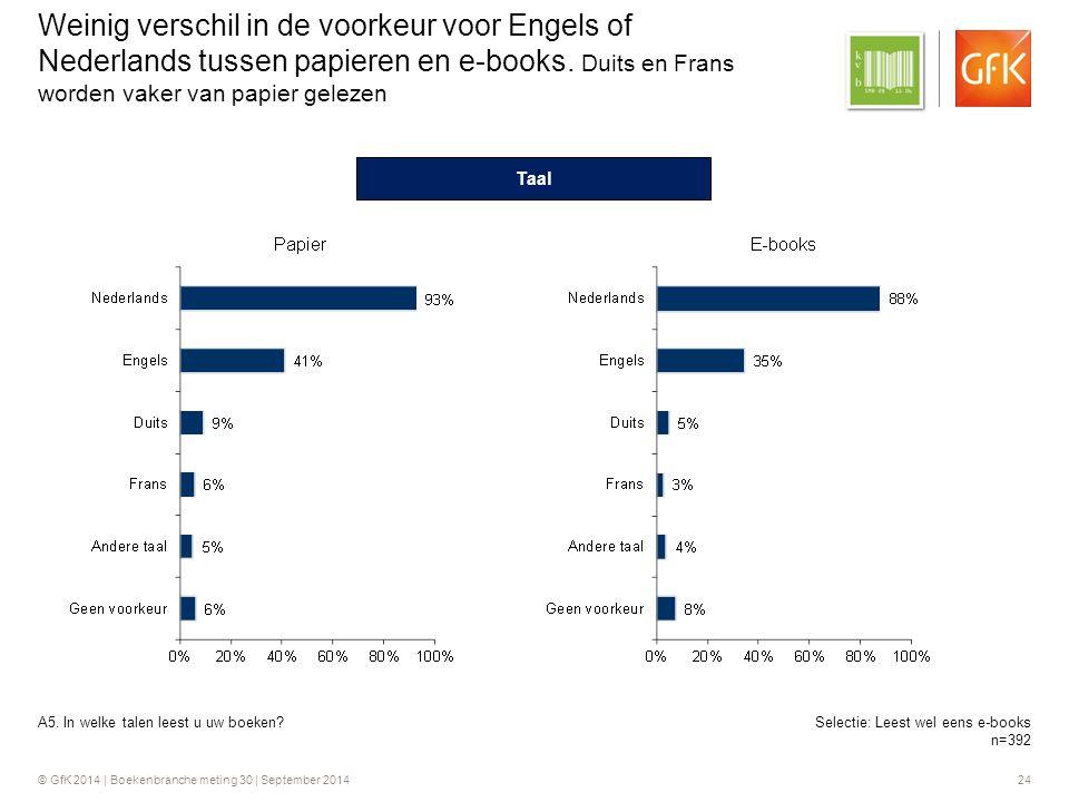 © GfK 2014 | Boekenbranche meting 30 | September 2014 24 Weinig verschil in de voorkeur voor Engels of Nederlands tussen papieren en e-books.