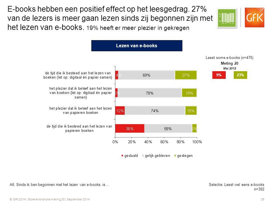 © GfK 2014 | Boekenbranche meting 30 | September 2014 25 Selectie: Leest wel eens e-books n=392 E-books hebben een positief effect op het leesgedrag.