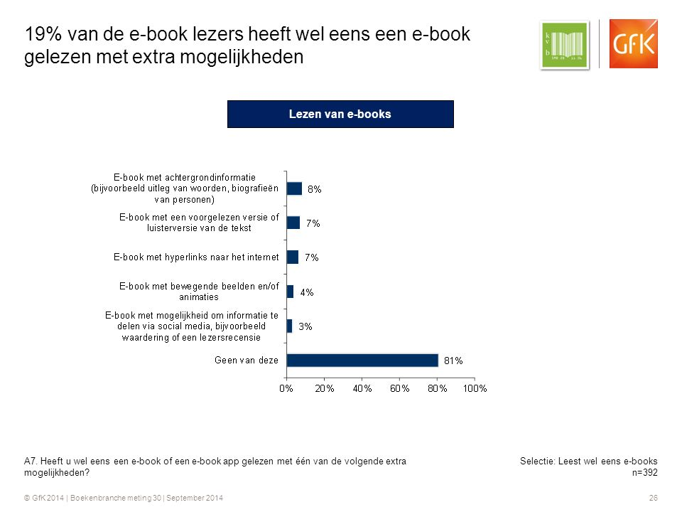 © GfK 2014 | Boekenbranche meting 30 | September 2014 26 19% van de e-book lezers heeft wel eens een e-book gelezen met extra mogelijkheden A7.