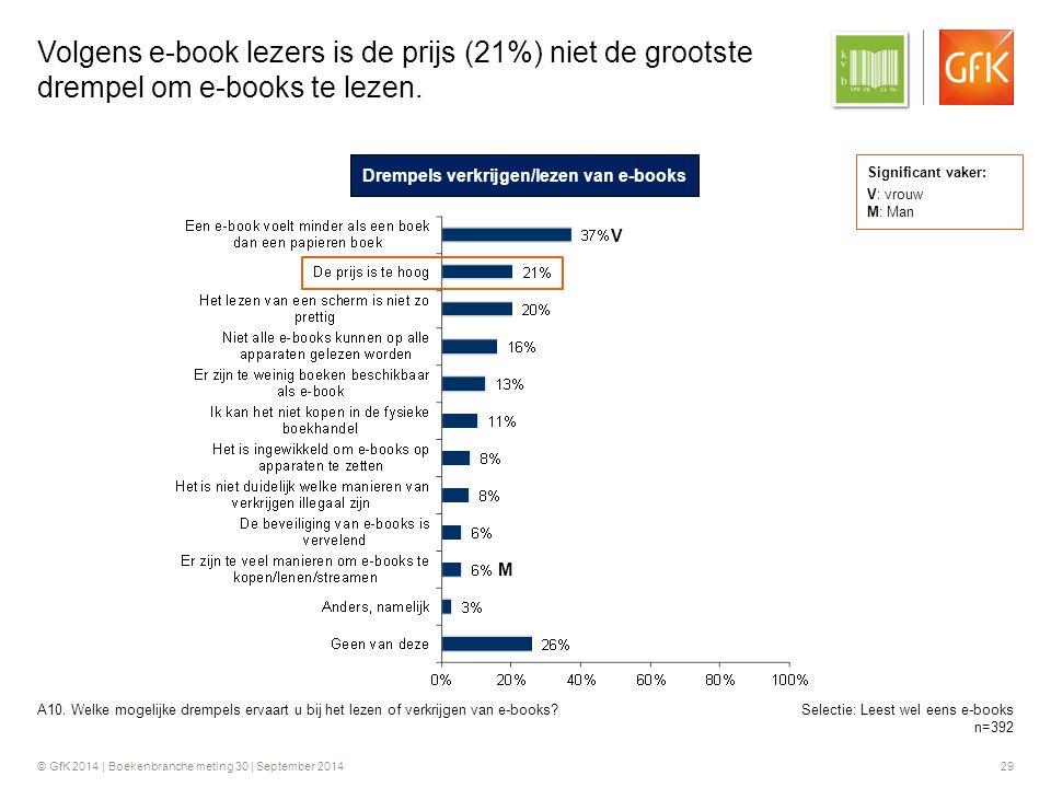 © GfK 2014 | Boekenbranche meting 30 | September 2014 29 Volgens e-book lezers is de prijs (21%) niet de grootste drempel om e-books te lezen.