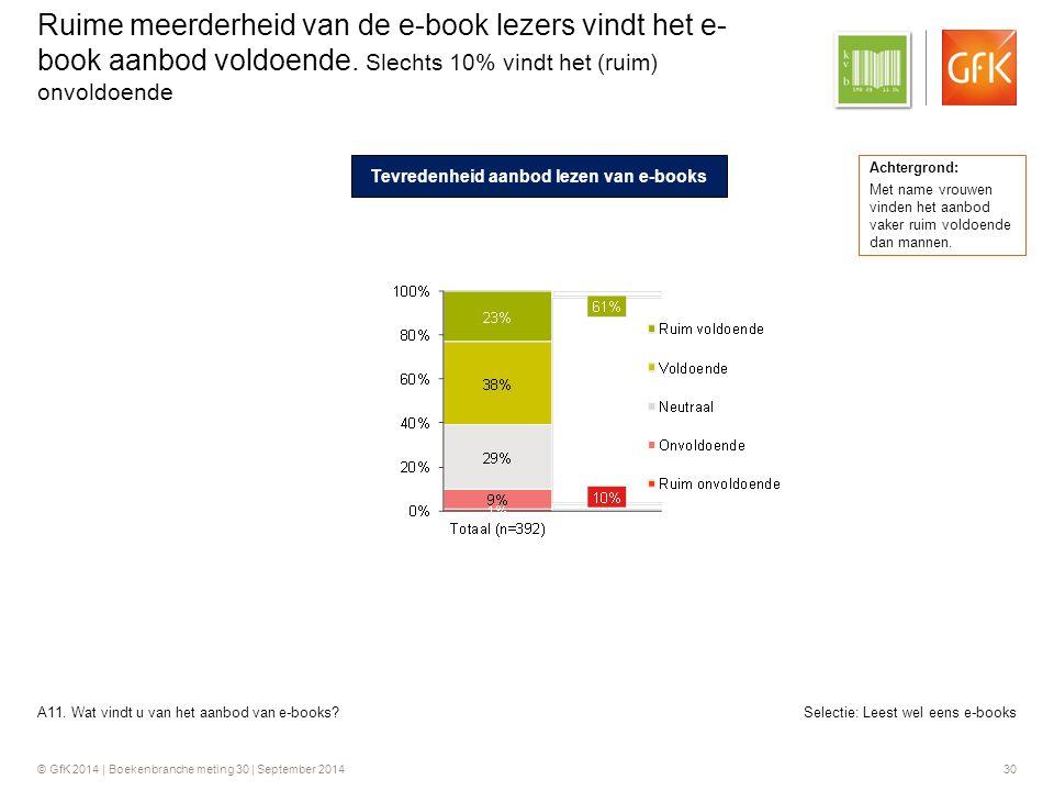 © GfK 2014 | Boekenbranche meting 30 | September 2014 30 Selectie: Leest wel eens e-books Ruime meerderheid van de e-book lezers vindt het e- book aanbod voldoende.