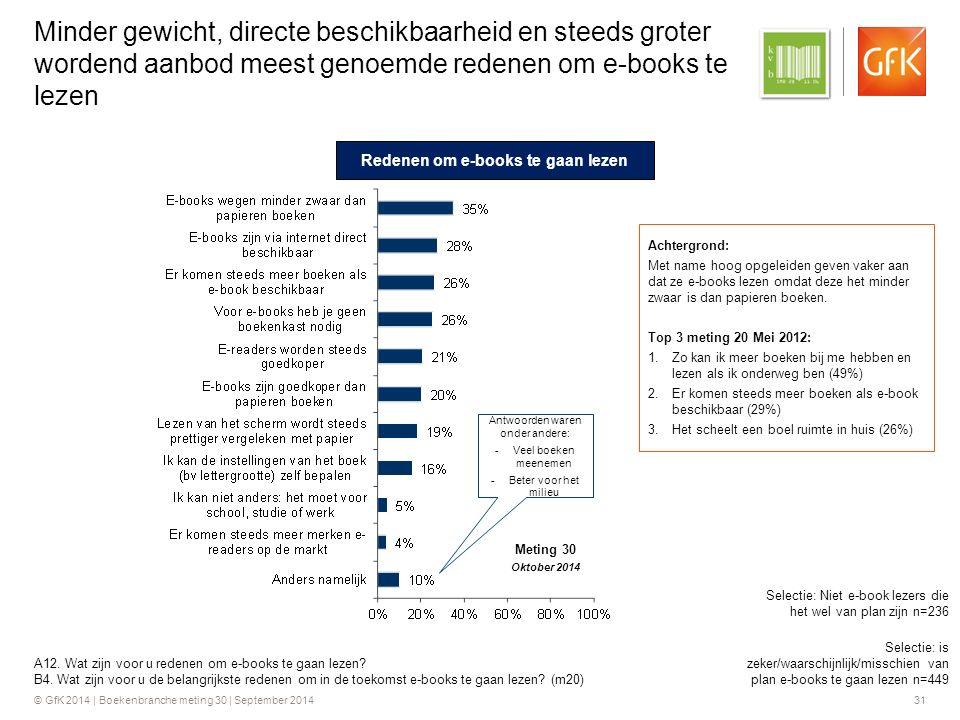 © GfK 2014 | Boekenbranche meting 30 | September 2014 31 Minder gewicht, directe beschikbaarheid en steeds groter wordend aanbod meest genoemde redenen om e-books te lezen A12.