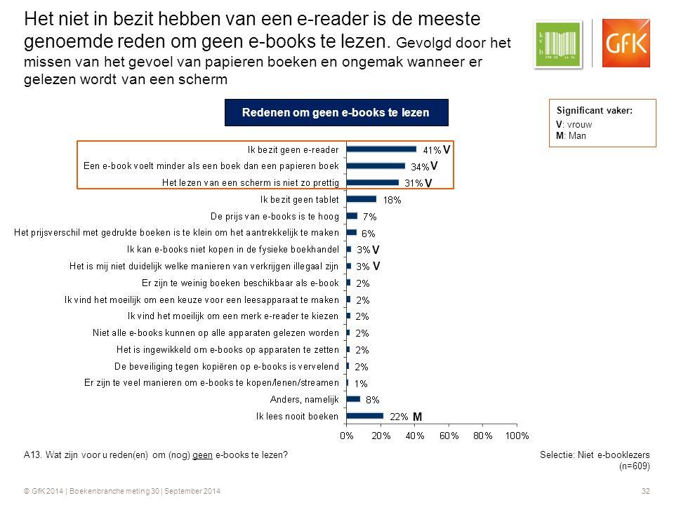 © GfK 2014 | Boekenbranche meting 30 | September 2014 32 Selectie: Niet e-booklezers (n=609) Het niet in bezit hebben van een e-reader is de meeste genoemde reden om geen e-books te lezen.