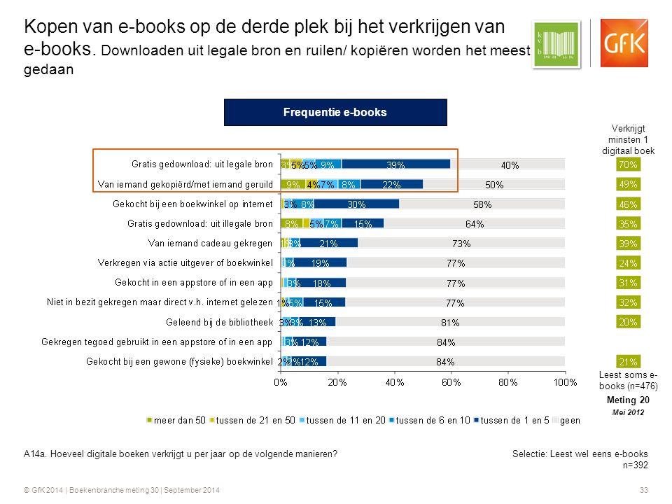 © GfK 2014 | Boekenbranche meting 30 | September 2014 33 Kopen van e-books op de derde plek bij het verkrijgen van e-books.