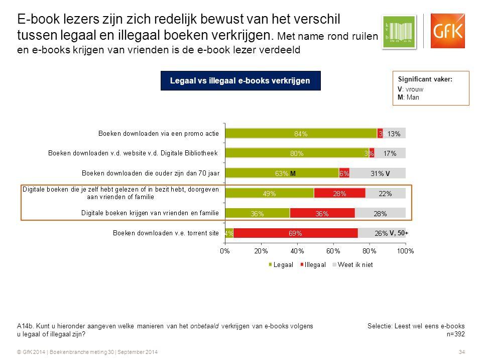 © GfK 2014 | Boekenbranche meting 30 | September 2014 34 E-book lezers zijn zich redelijk bewust van het verschil tussen legaal en illegaal boeken verkrijgen.