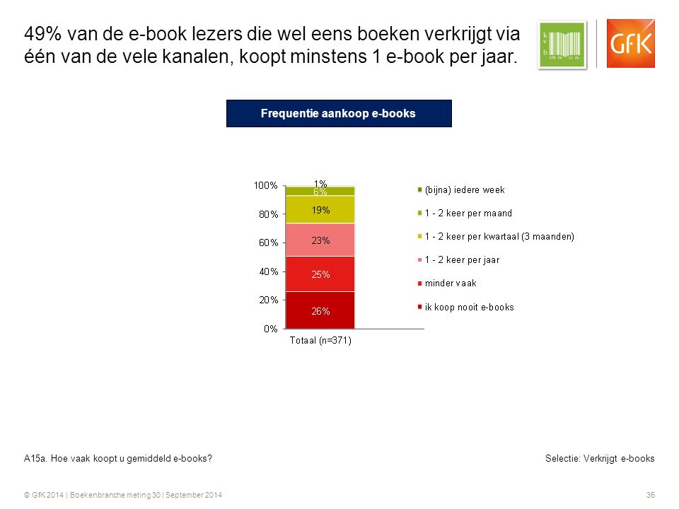 © GfK 2014 | Boekenbranche meting 30 | September 2014 35 Selectie: Verkrijgt e-books 49% van de e-book lezers die wel eens boeken verkrijgt via één van de vele kanalen, koopt minstens 1 e-book per jaar.