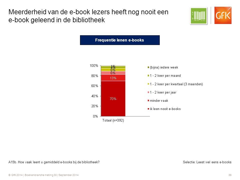 © GfK 2014 | Boekenbranche meting 30 | September 2014 36 Selectie: Leest wel eens e-books Meerderheid van de e-book lezers heeft nog nooit een e-book geleend in de bibliotheek A15b.