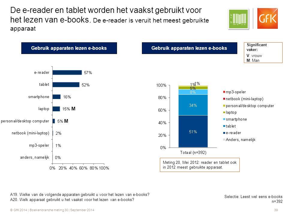 © GfK 2014 | Boekenbranche meting 30 | September 2014 39 De e-reader en tablet worden het vaakst gebruikt voor het lezen van e-books.