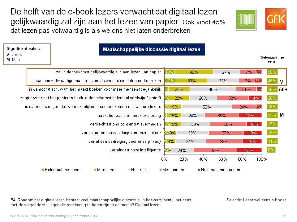 © GfK 2014 | Boekenbranche meting 30 | September 2014 45 Selectie: Leest wel eens e-books De helft van de e-book lezers verwacht dat digitaal lezen gelijkwaardig zal zijn aan het lezen van papier.