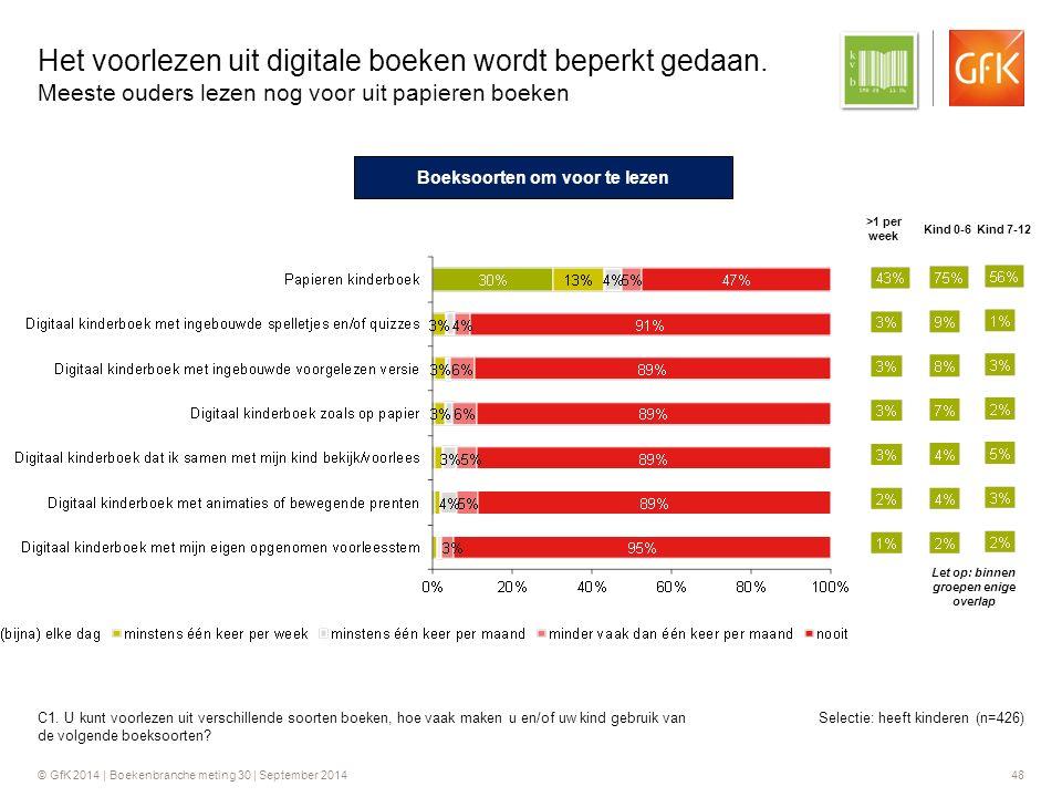© GfK 2014 | Boekenbranche meting 30 | September 2014 48 Selectie: heeft kinderen (n=426) Het voorlezen uit digitale boeken wordt beperkt gedaan.
