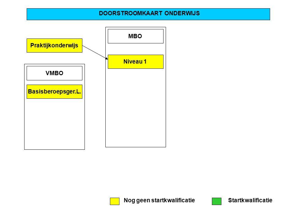 Praktijkonderwijs DOORSTROOMKAART ONDERWIJS MBO Niveau 1 VMBO Basisberoepsger.L. Nog geen startkwalificatieStartkwalificatie
