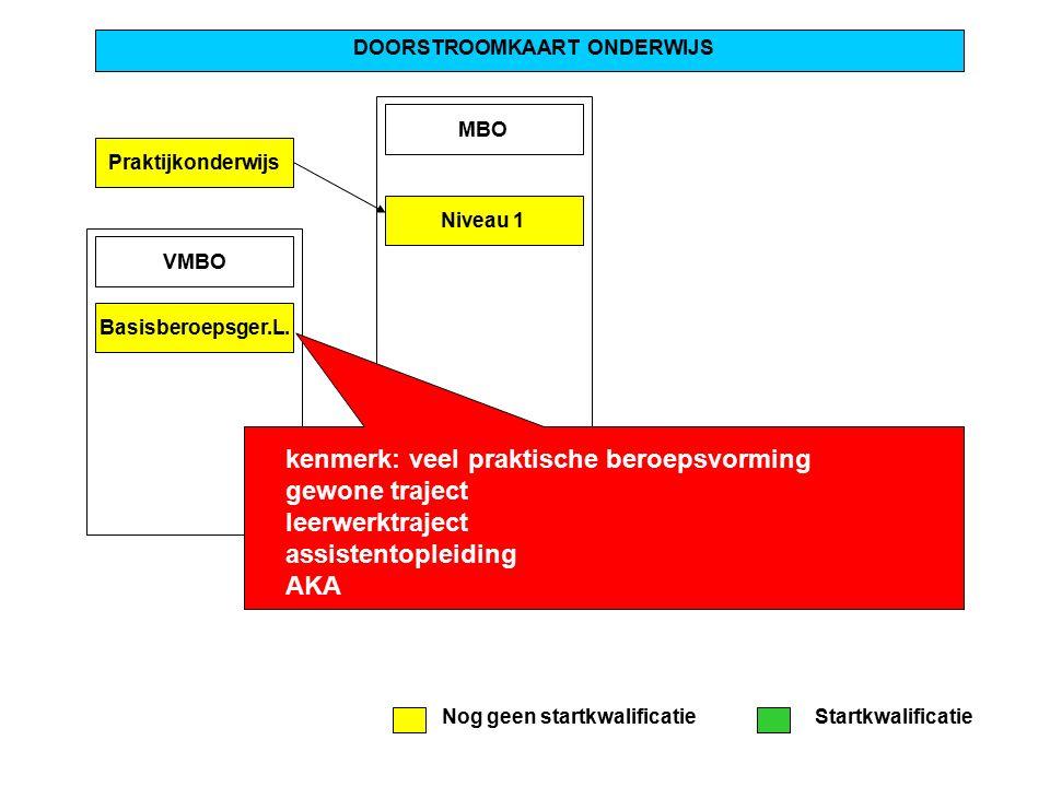 Praktijkonderwijs DOORSTROOMKAART ONDERWIJS MBO Niveau 1 VMBO Basisberoepsger.L.