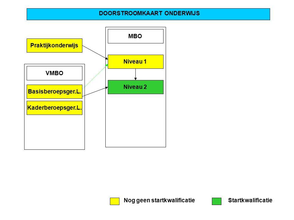 Praktijkonderwijs DOORSTROOMKAART ONDERWIJS MBO Niveau 1 Niveau 2 VMBO Basisberoepsger.L. Kaderberoepsger.L. Nog geen startkwalificatieStartkwalificat