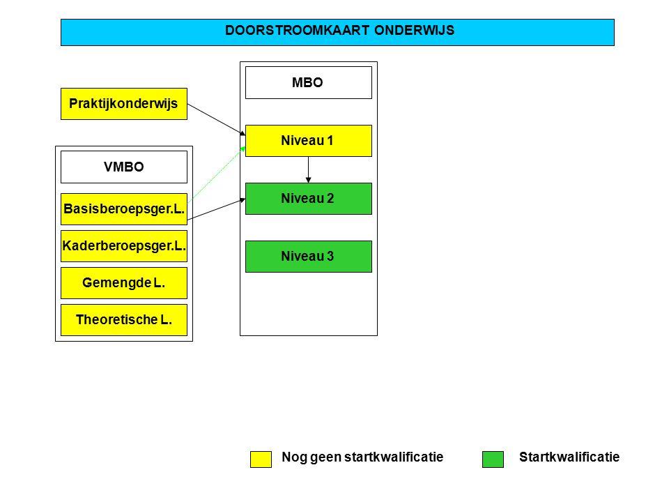 Praktijkonderwijs DOORSTROOMKAART ONDERWIJS MBO Niveau 1 Niveau 2 Niveau 3 VMBO Basisberoepsger.L. Kaderberoepsger.L. Gemengde L. Theoretische L. Nog
