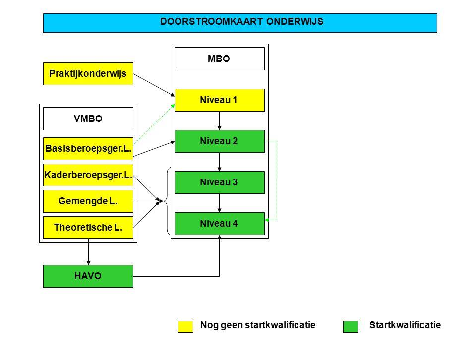 Praktijkonderwijs DOORSTROOMKAART ONDERWIJS MBO Niveau 1 Niveau 2 Niveau 3 Niveau 4 VMBO Basisberoepsger.L.