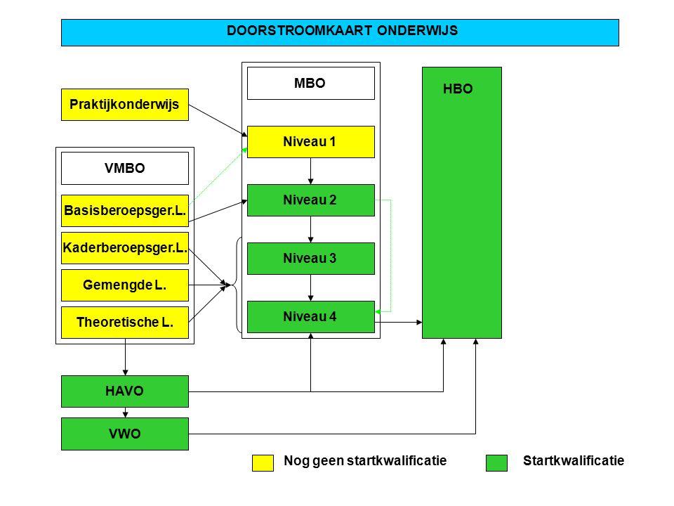Praktijkonderwijs DOORSTROOMKAART ONDERWIJS MBO Niveau 1 Niveau 2 Niveau 3 Niveau 4 VMBO Basisberoepsger.L. Kaderberoepsger.L. Gemengde L. Theoretisch