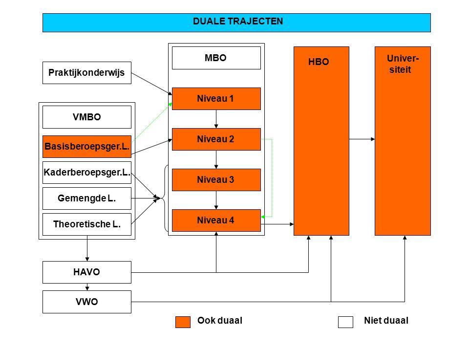 Praktijkonderwijs DUALE TRAJECTEN MBO Niveau 1 Niveau 2 Niveau 3 Niveau 4 VMBO Basisberoepsger.L.