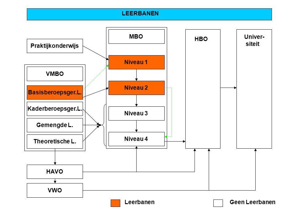 Praktijkonderwijs LEERBANEN MBO Niveau 1 Niveau 2 Niveau 3 Niveau 4 VMBO Basisberoepsger.L. Kaderberoepsger.L. Gemengde L. Theoretische L. HAVO VWO HB