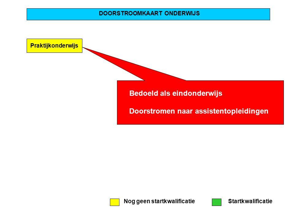 Praktijkonderwijs DOORSTROOMKAART ONDERWIJS MBO Niveau 1 Niveau 2 VMBO Basisberoepsger.L.