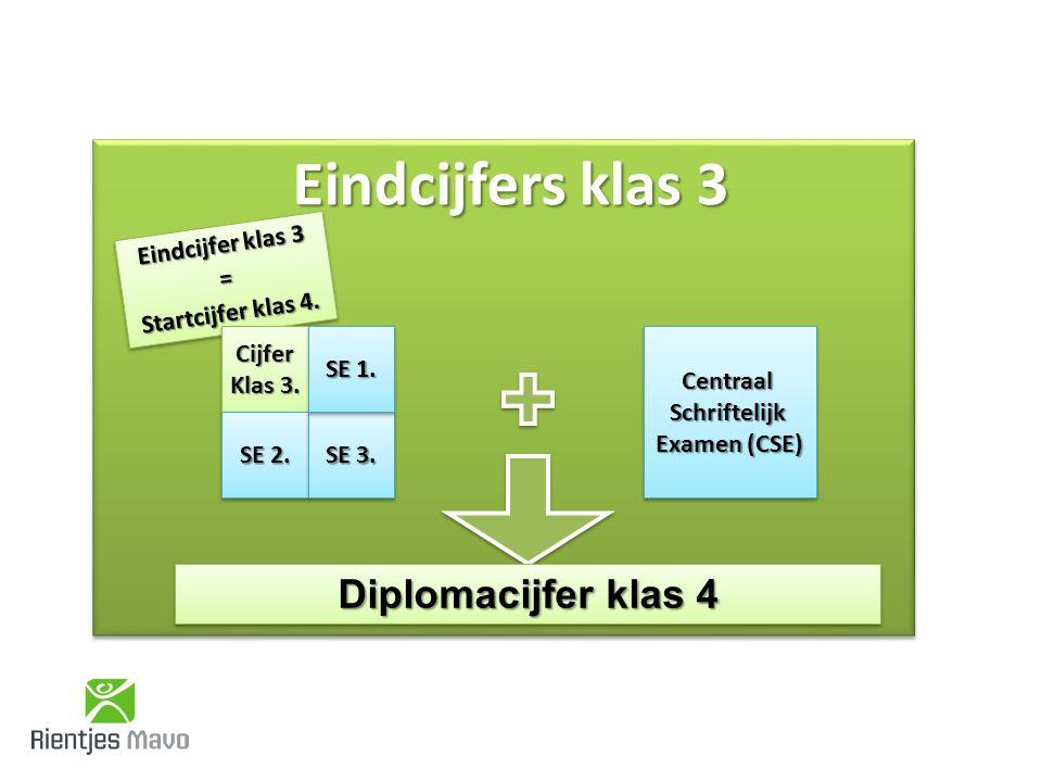 Eindcijfers klas 3 Eindcijfer klas 3 = Startcijfer klas 4.