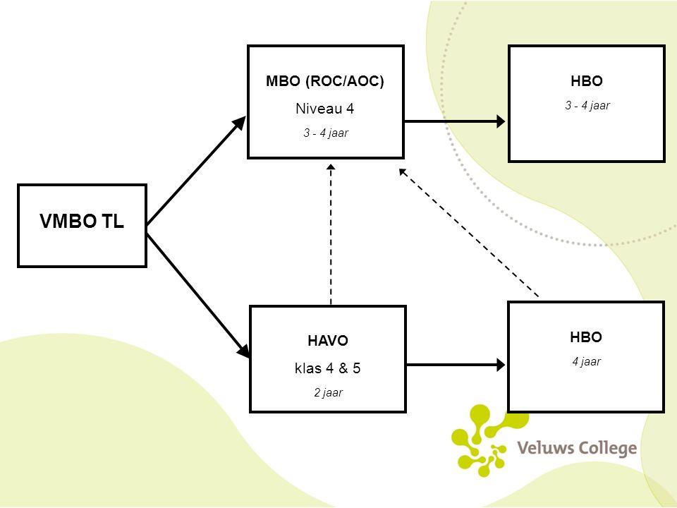 MBO (ROC/AOC) Niveau 4 3 - 4 jaar VMBO TL HAVO klas 4 & 5 2 jaar HBO 4 jaar HBO 3 - 4 jaar
