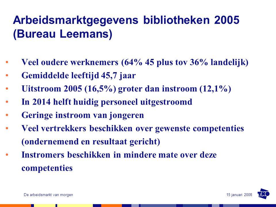 15 januari 2008De arbeidsmarkt van morgen Arbeidsmarktgegevens bibliotheken 2005 (Bureau Leemans) Veel oudere werknemers (64% 45 plus tov 36% landelijk) Gemiddelde leeftijd 45,7 jaar Uitstroom 2005 (16,5%) groter dan instroom (12,1%) In 2014 helft huidig personeel uitgestroomd Geringe instroom van jongeren Veel vertrekkers beschikken over gewenste competenties (ondernemend en resultaat gericht) Instromers beschikken in mindere mate over deze competenties