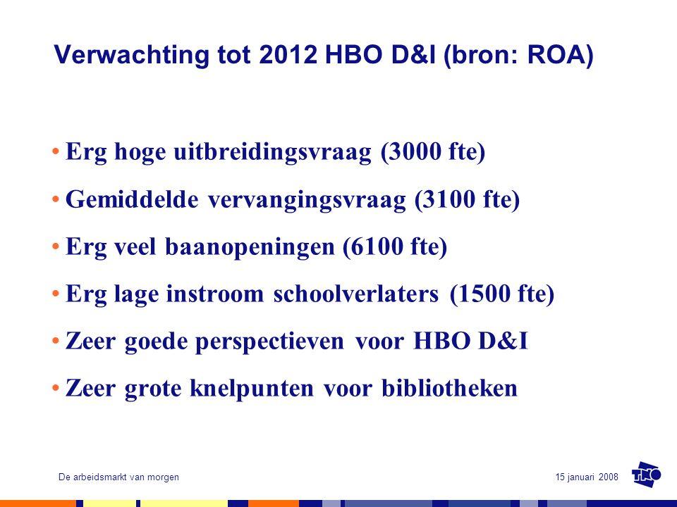 15 januari 2008De arbeidsmarkt van morgen Verwachting tot 2012 HBO D&I (bron: ROA) Erg hoge uitbreidingsvraag (3000 fte) Gemiddelde vervangingsvraag (3100 fte) Erg veel baanopeningen (6100 fte) Erg lage instroom schoolverlaters (1500 fte) Zeer goede perspectieven voor HBO D&I Zeer grote knelpunten voor bibliotheken