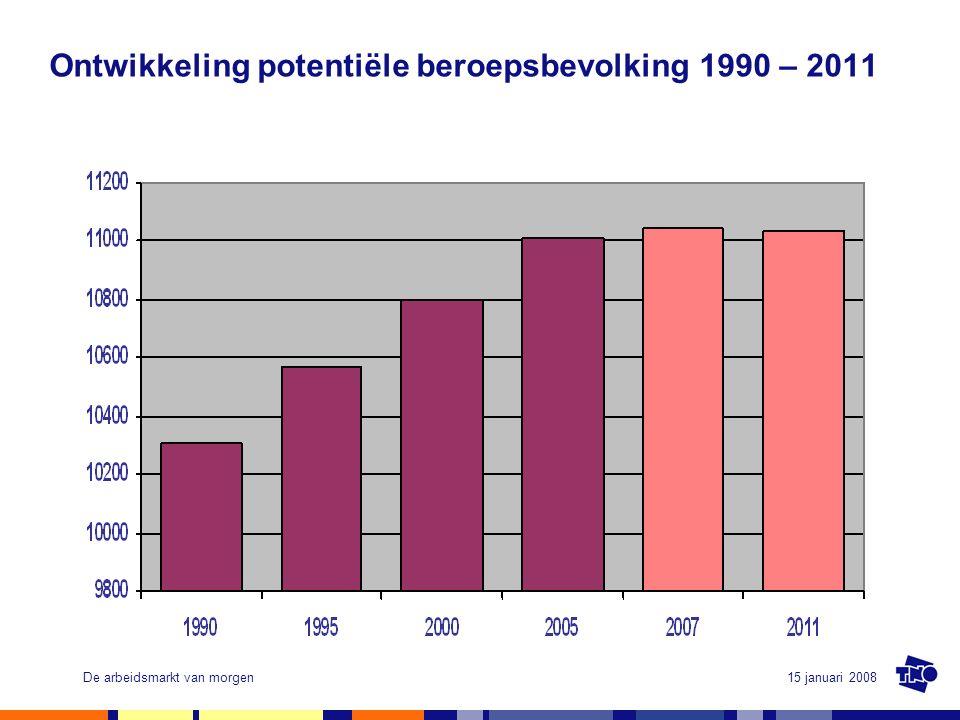 15 januari 2008De arbeidsmarkt van morgen Ontwikkeling arbeidsparticipatie 1990, 1995, 2000, 2005, 2007, 2011 bij mannen en vrouwen