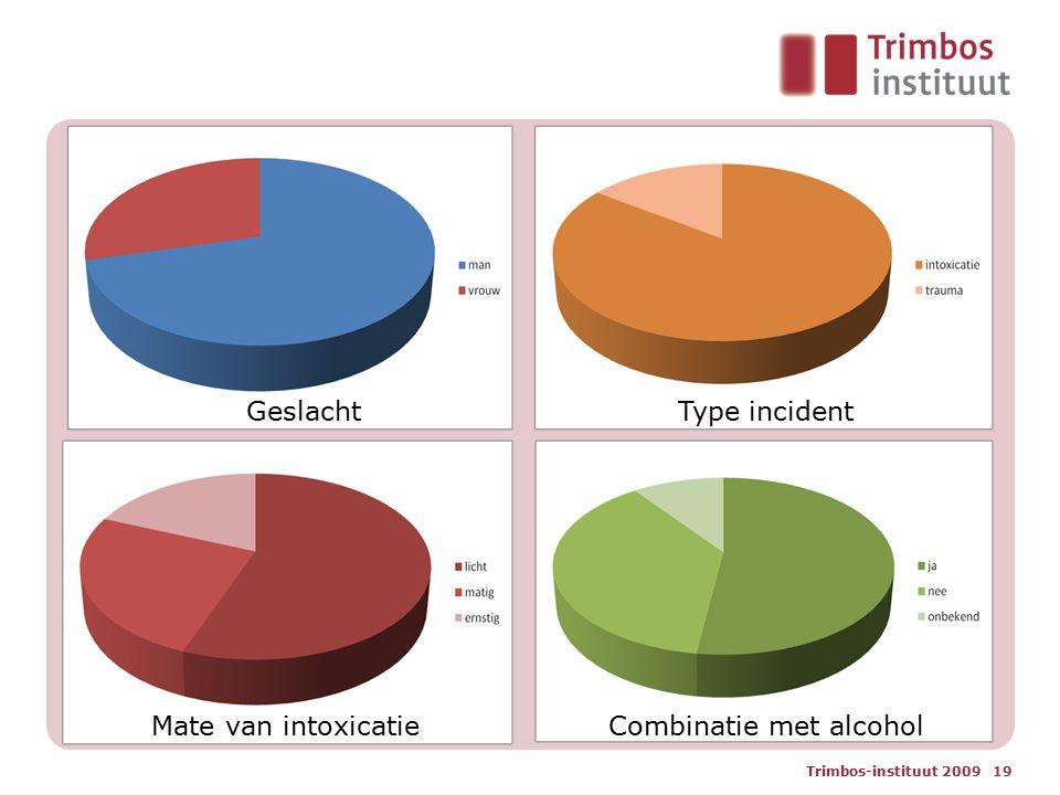 Trimbos-instituut 2009 19 Mate van intoxicatie GeslachtType incident Combinatie met alcohol