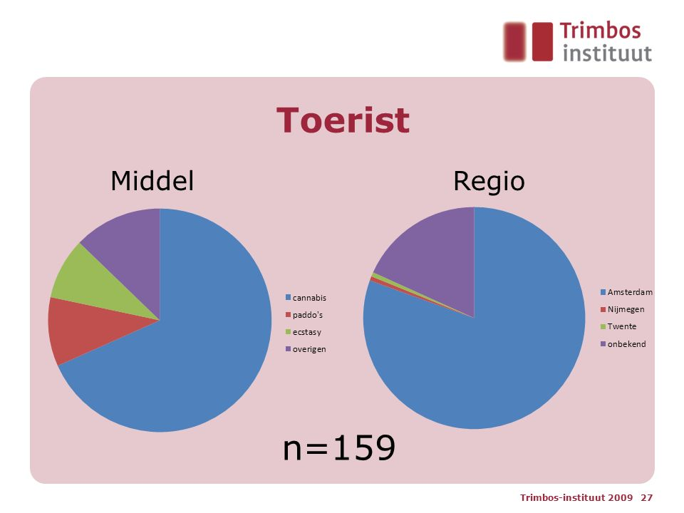 Toerist Trimbos-instituut 2009 27 n=159 MiddelRegio
