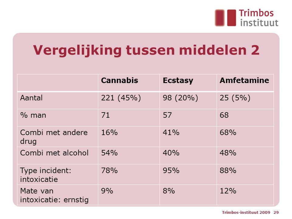 Vergelijking tussen middelen 2 CannabisEcstasyAmfetamine Aantal221 (45%)98 (20%)25 (5%) % man715768 Combi met andere drug 16%41%68% Combi met alcohol5
