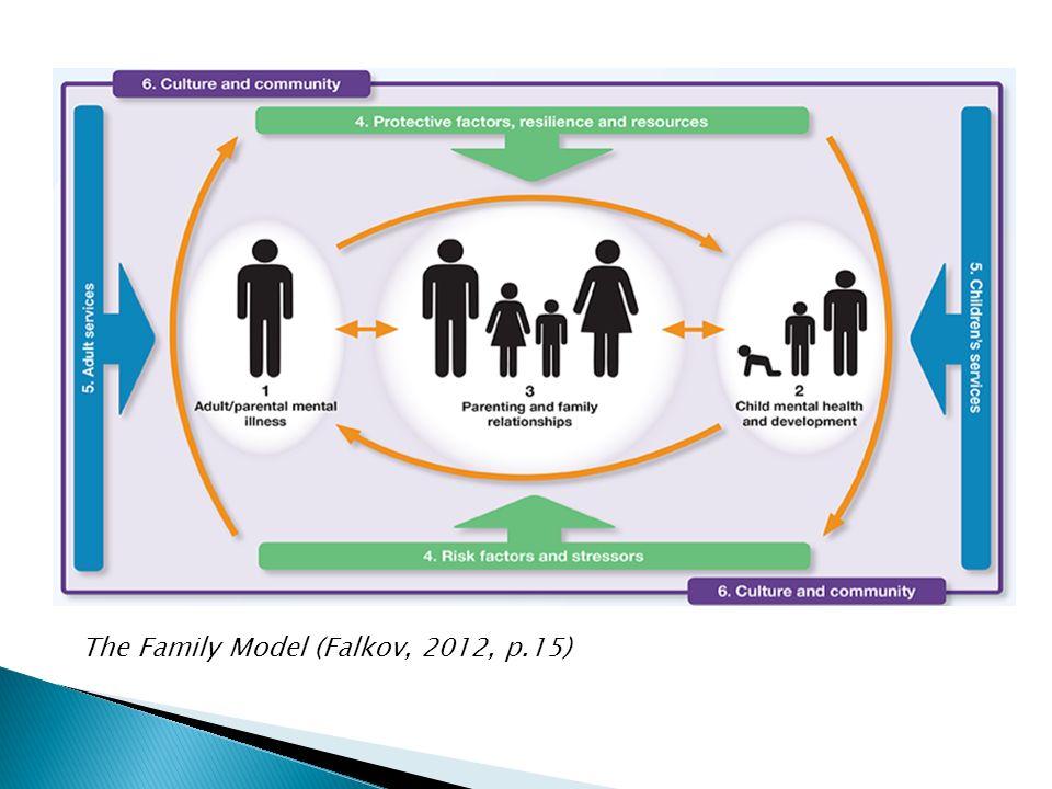 The Family Model (Falkov, 2012, p.15)