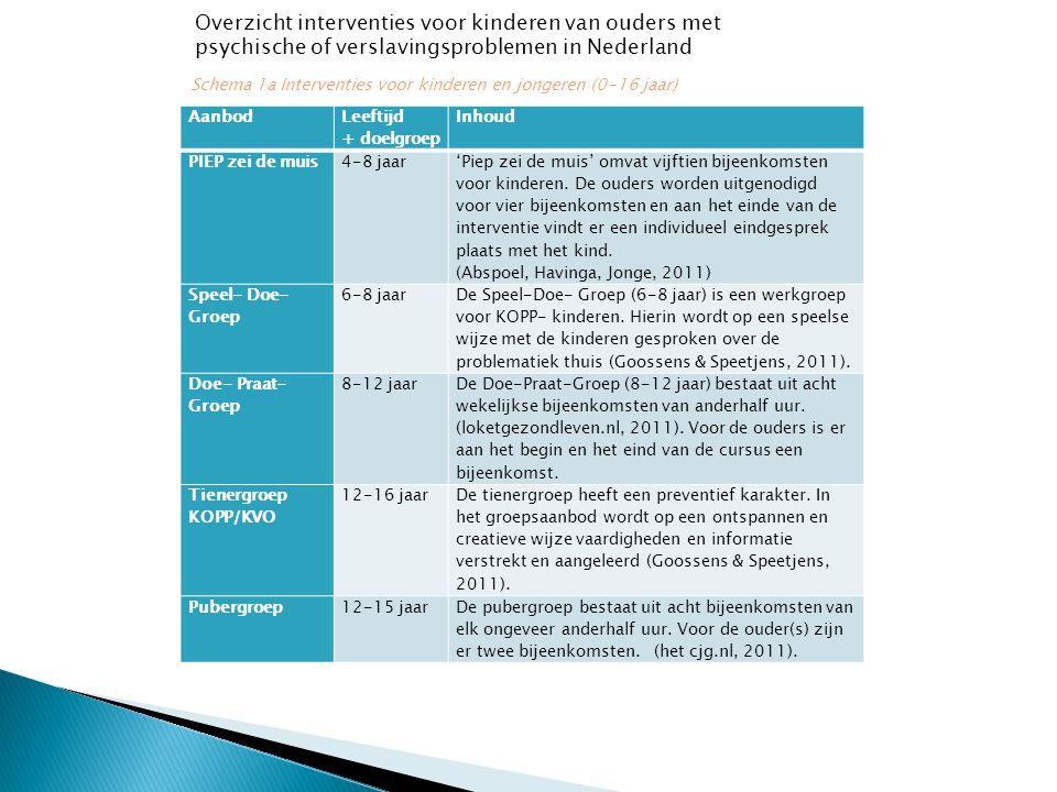 Schema 1a Interventies voor kinderen en jongeren (0-16 jaar) Overzicht interventies voor kinderen van ouders met psychische of verslavingsproblemen in