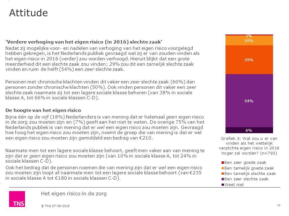 3.14 X AXIS 6.65 BASE MARGIN 5.95 TOP MARGIN 4.52 CHART TOP 11.90 LEFT MARGIN 11.90 RIGHT MARGIN Het eigen risico in de zorg © TNS 07-09-2015 Attitude 'Verdere verhoging van het eigen risico (in 2016) slechte zaak' Nadat zij mogelijke voor- en nadelen van verhoging van het eigen risico voorgelegd hebben gekregen, is het Nederlands publiek gevraagd wat zij er van zouden vinden als het eigen risico in 2016 (verder) zou worden verhoogd.