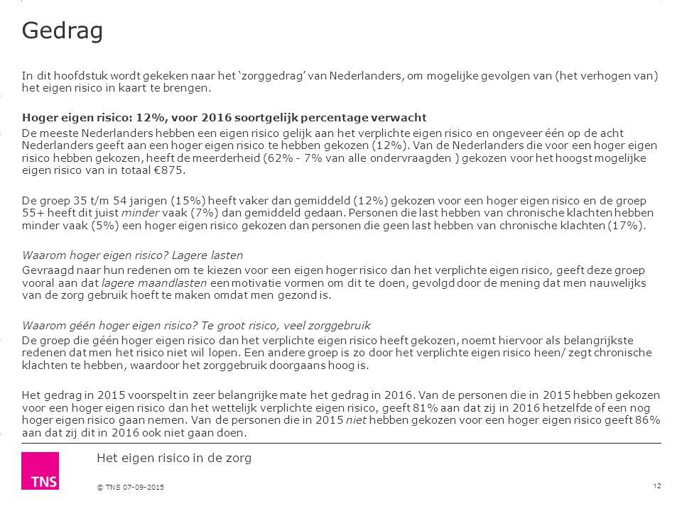 3.14 X AXIS 6.65 BASE MARGIN 5.95 TOP MARGIN 4.52 CHART TOP 11.90 LEFT MARGIN 11.90 RIGHT MARGIN Het eigen risico in de zorg © TNS 07-09-2015 Gedrag In dit hoofdstuk wordt gekeken naar het 'zorggedrag' van Nederlanders, om mogelijke gevolgen van (het verhogen van) het eigen risico in kaart te brengen.