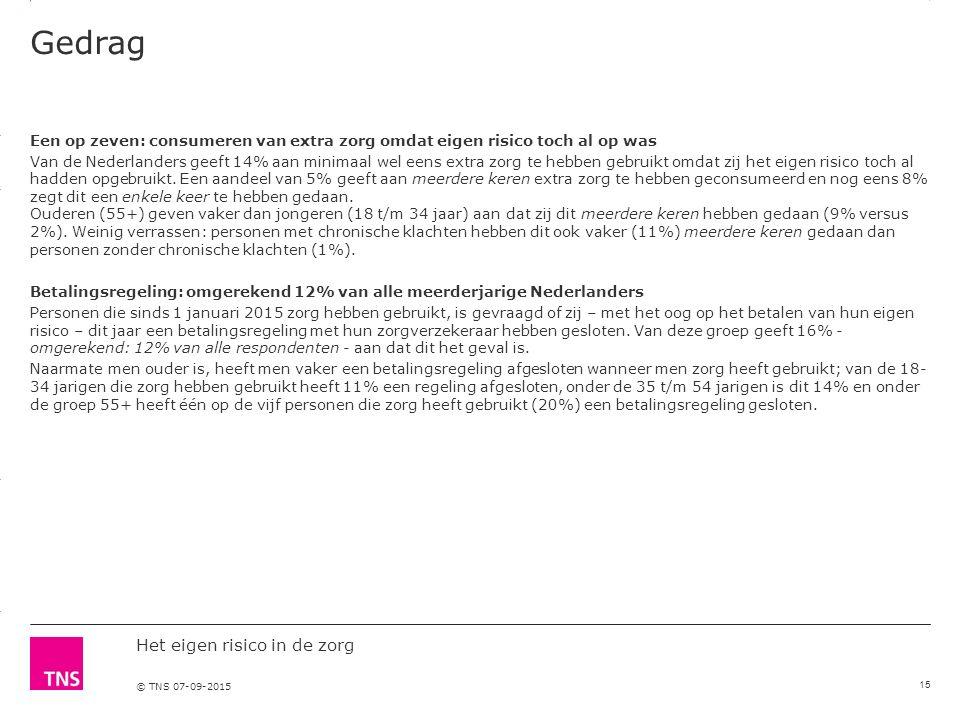 3.14 X AXIS 6.65 BASE MARGIN 5.95 TOP MARGIN 4.52 CHART TOP 11.90 LEFT MARGIN 11.90 RIGHT MARGIN Het eigen risico in de zorg © TNS 07-09-2015 Gedrag Een op zeven: consumeren van extra zorg omdat eigen risico toch al op was Van de Nederlanders geeft 14% aan minimaal wel eens extra zorg te hebben gebruikt omdat zij het eigen risico toch al hadden opgebruikt.