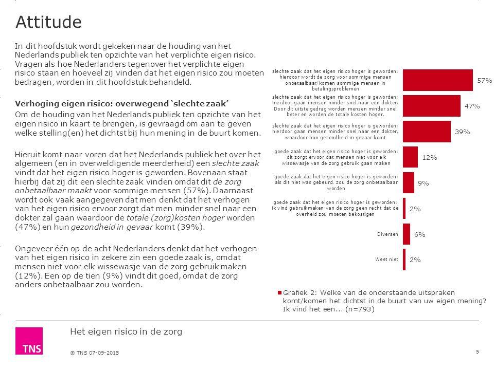 3.14 X AXIS 6.65 BASE MARGIN 5.95 TOP MARGIN 4.52 CHART TOP 11.90 LEFT MARGIN 11.90 RIGHT MARGIN Het eigen risico in de zorg © TNS 07-09-2015 Attitude In dit hoofdstuk wordt gekeken naar de houding van het Nederlands publiek ten opzichte van het verplichte eigen risico.